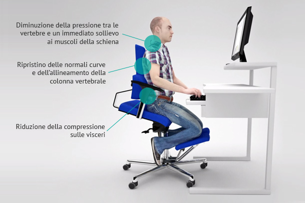 Posizione Corretta Ufficio.Sedersi Correttamente Al Pc Scopri Come Su Komfortchair It