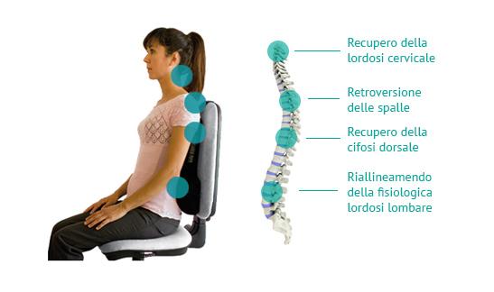 Sedie Da Ufficio Per Postura Corretta : Postura corretta in posizione seduta komfort chair