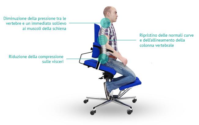 sedia per dolore alla schiena e patologie della schiena