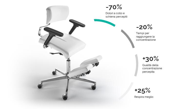 Sedia ergonomica posturale